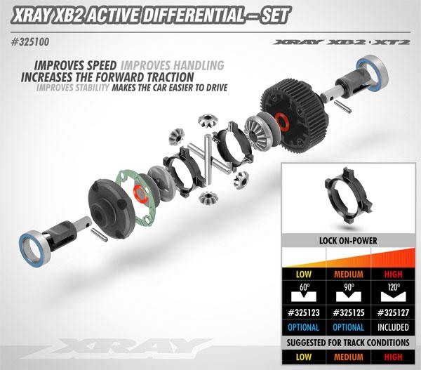 SMI XRAY News Neues XB2 Aktives Differenzial Set
